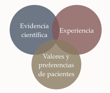 Tres círculos que intersectan representando los aspectos que constituyen una práctica basada en evidencia. Descripción detallada en el pie de página.