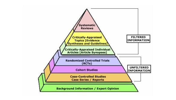 Pirámide con niveles de colores creada por HLWIKI. Descripción completa al pie de página.